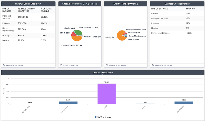 sample finance KPIs dashboard in brightgauge