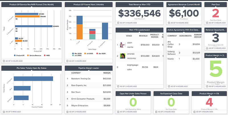 sample sales KPIs dashboard in brightgauge