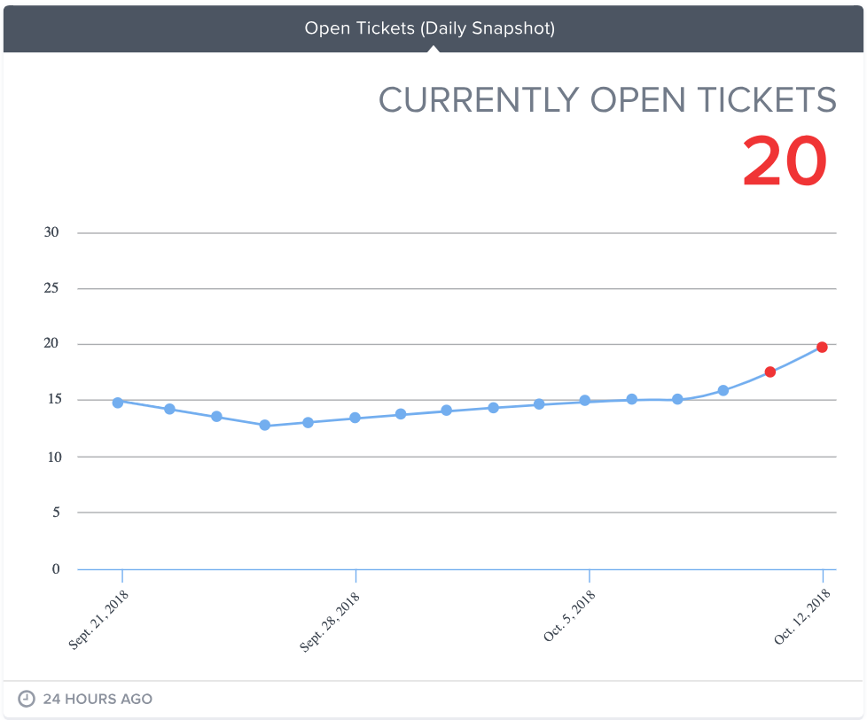 Snapshot gauge showing end-of-day ticket count