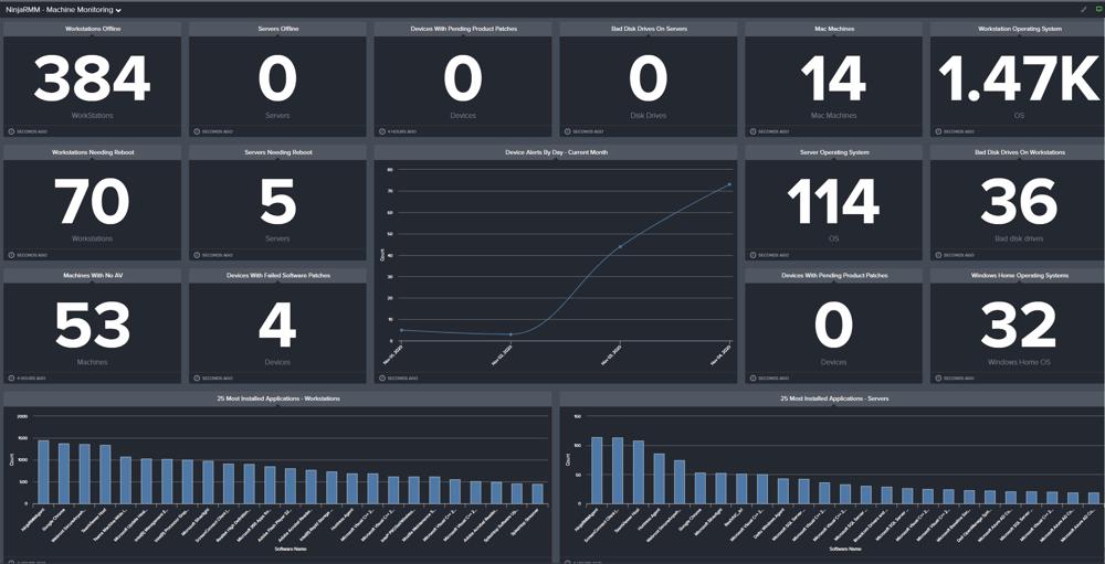 sample NinjaRMM dashboard in BrightGauge