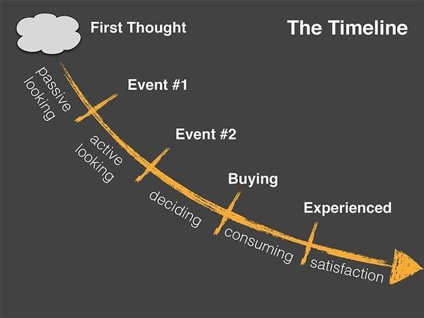 JTBD Buying Timeline