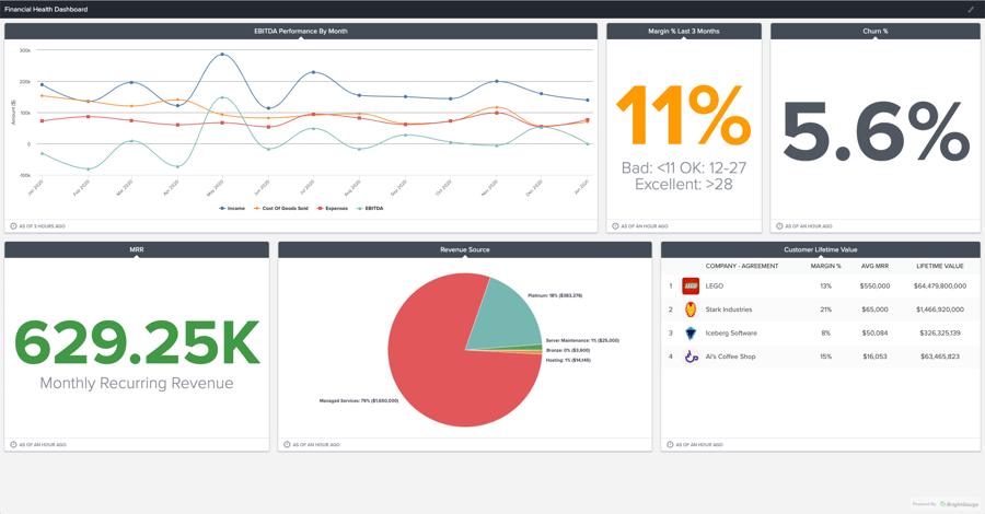 Sample BrightGauge dashboard - financial health