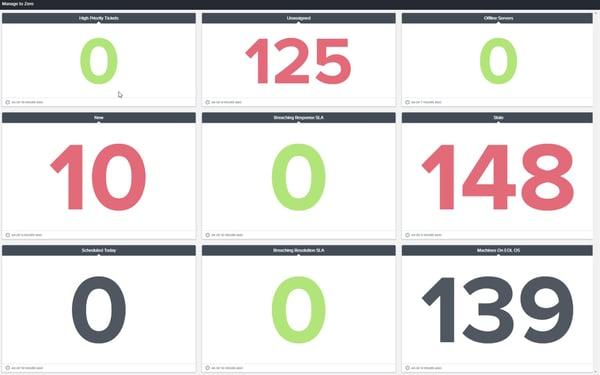 BrightGauge Dashboard Manage to Zero