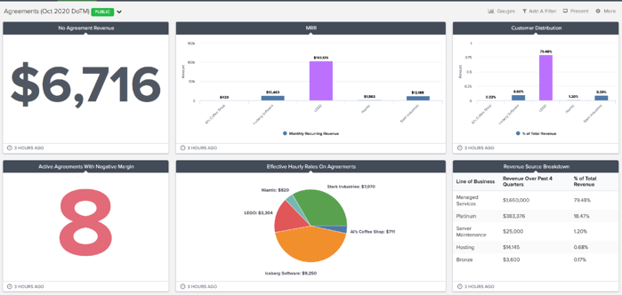 sample agreements dashboard in brightgauge