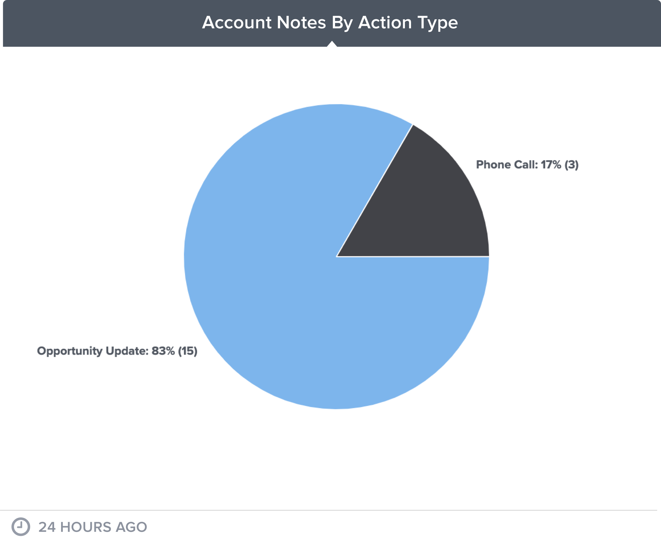 account-notes
