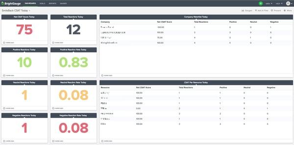 SmileBack's data dashboard in BrightGauge