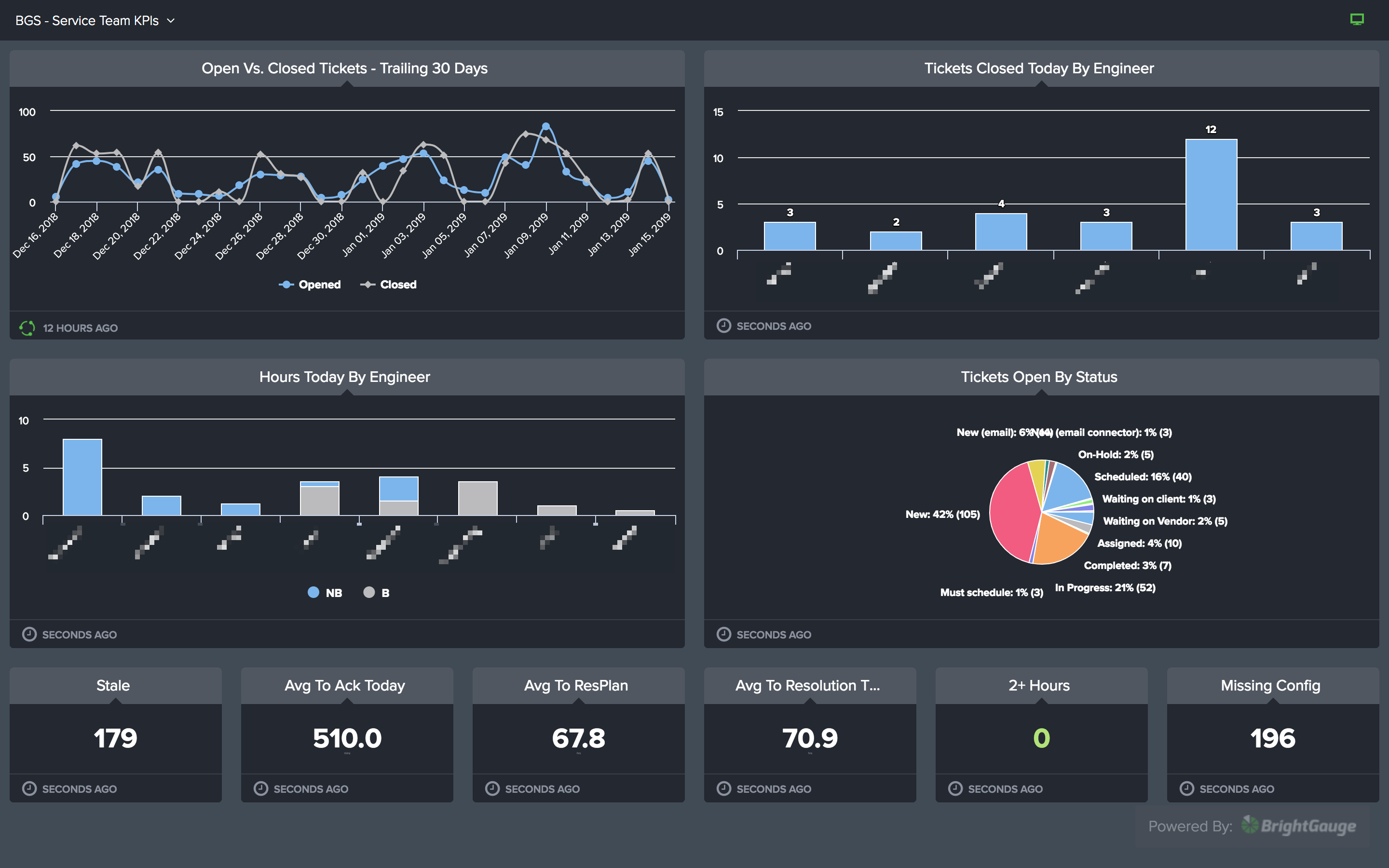Datasources and Data Integrations | BrightGauge
