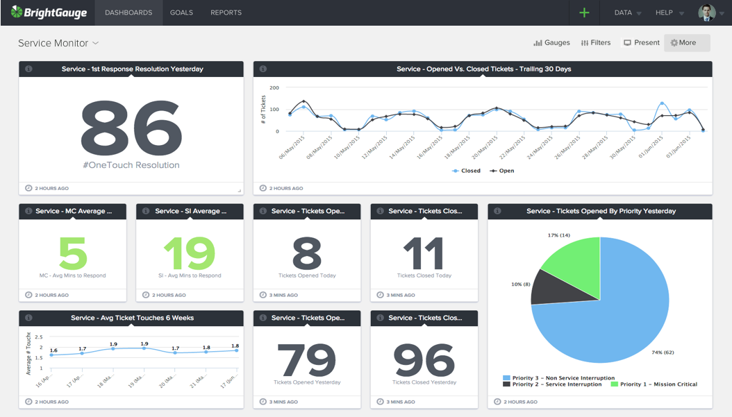 ConnectWise Dashboards | BrightGauge